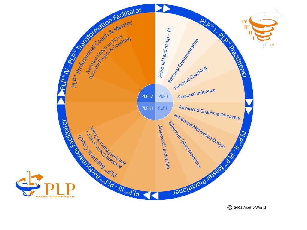 PLP™ oversigt over program-sammensætningen