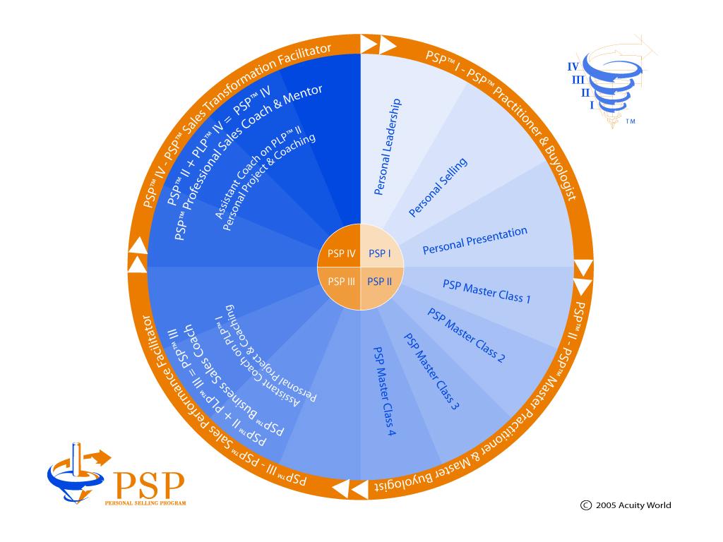 PSP™ oversigt over program-sammensætningen